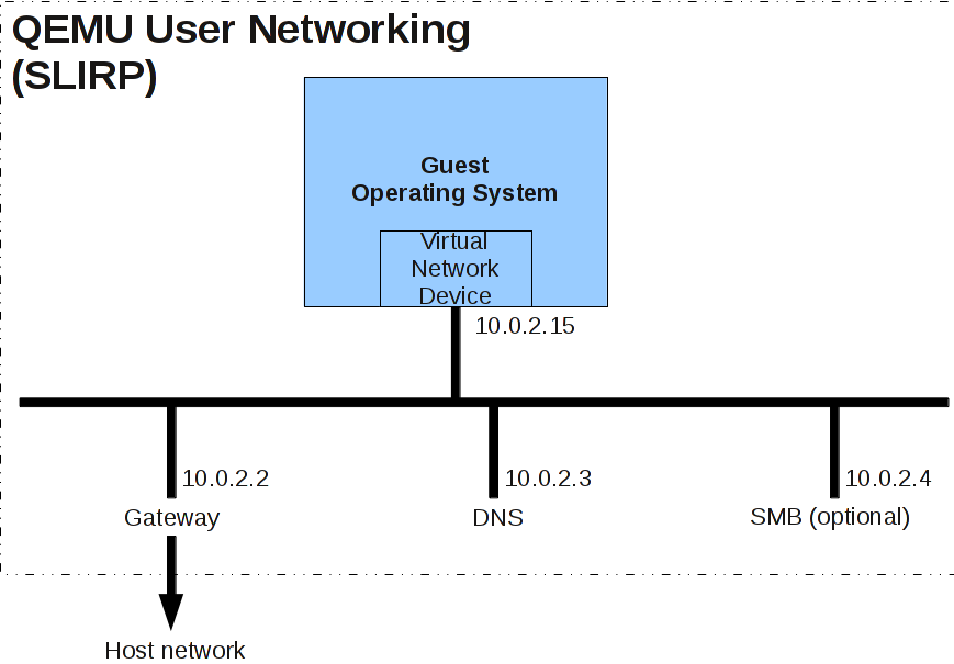 Documentation/Networking - QEMU