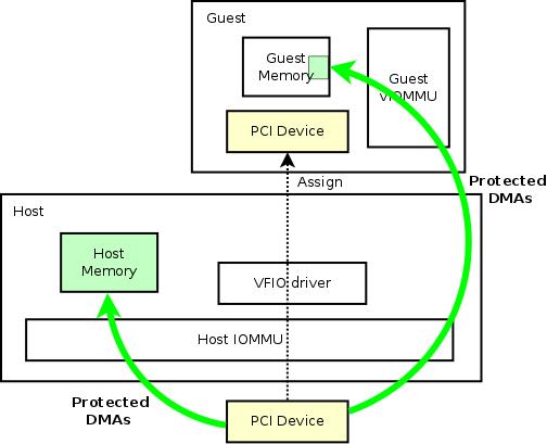 Features/VT-d - QEMU